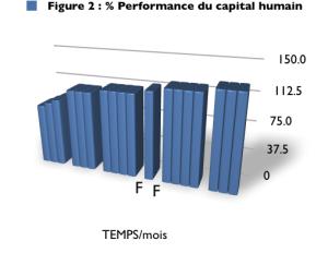 performance d'un  humain