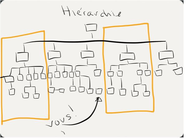 Hierarchie et silo
