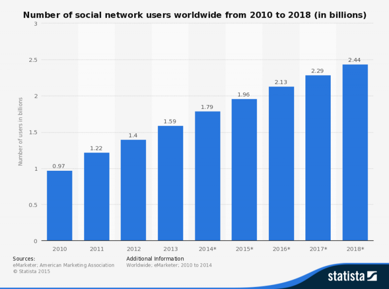 statistic_id278414_number-of-global-social-network-users-2010-2018
